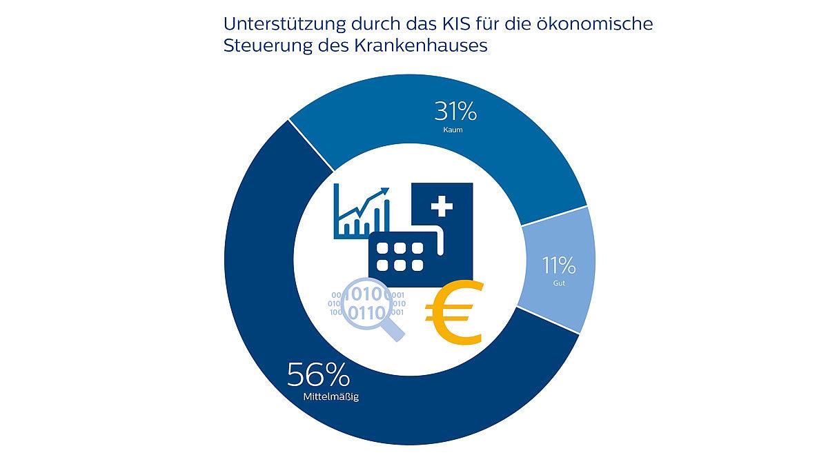 KIS-Systeme in Deutschland: Philips und Deloitte stellen
